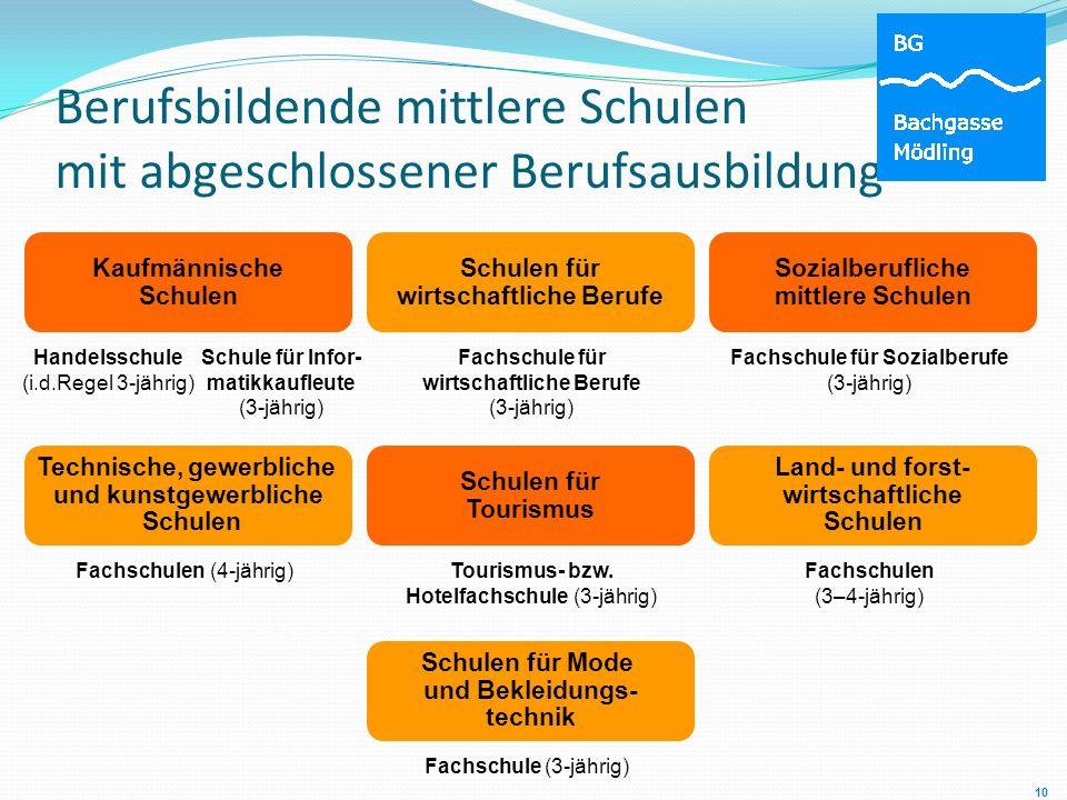 Berufsbildende mittlere Schulen mit abgeschlossener Berufsausbildung Fachschulen (4-jährig) Technische, gewerbliche und kunstgewerbliche Schulen Hande