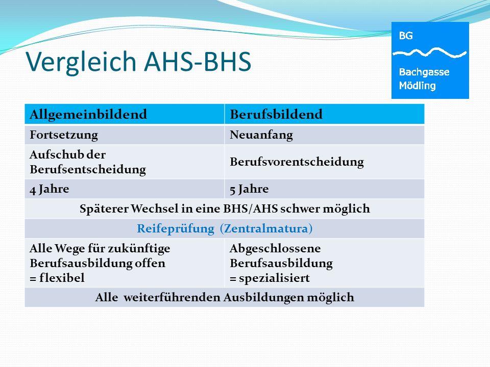 Vergleich AHS-BHS AllgemeinbildendBerufsbildend FortsetzungNeuanfang Aufschub der Berufsentscheidung Berufsvorentscheidung 4 Jahre5 Jahre Späterer Wec