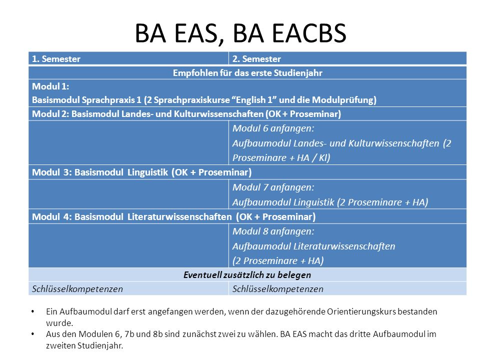 BA EAS, BA EACBS 1.Semester2.
