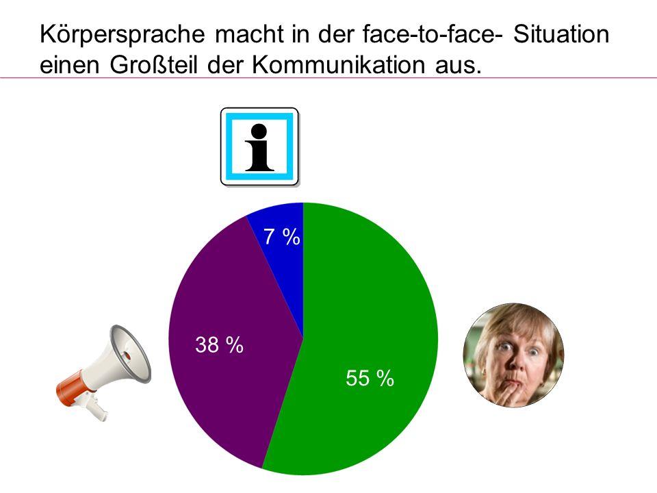 Körpersprache macht in der face-to-face- Situation einen Großteil der Kommunikation aus. 55 % 7 % 38 %