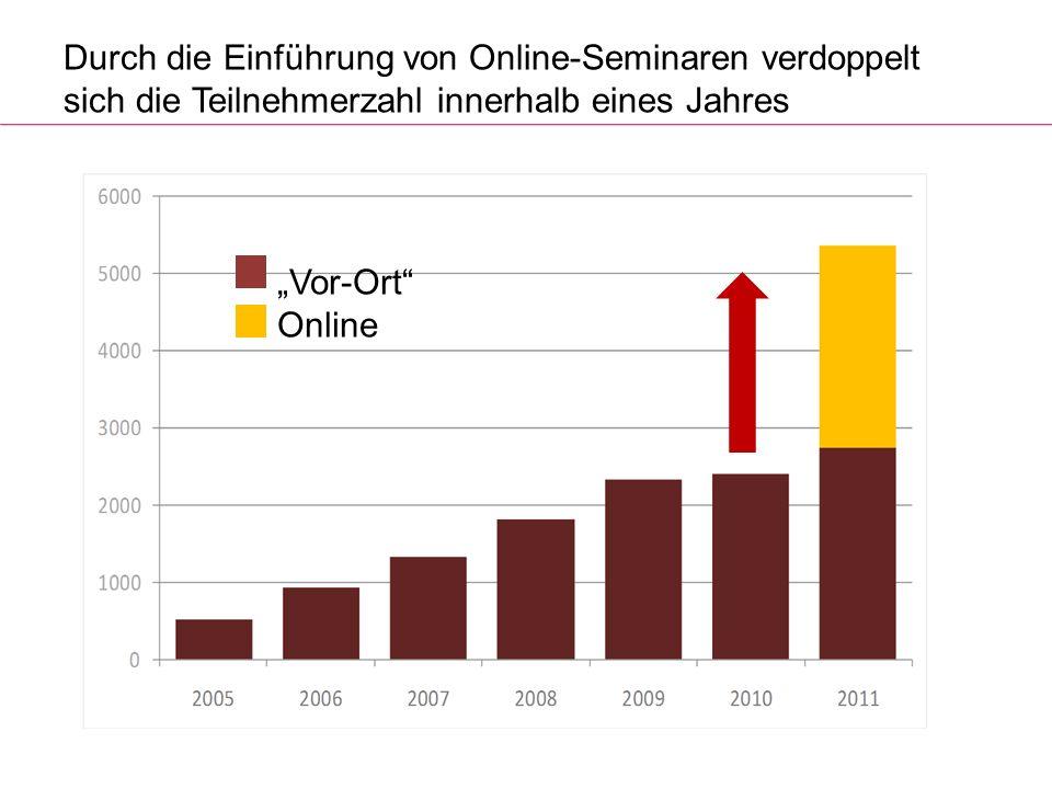 Durch die Einführung von Online-Seminaren verdoppelt sich die Teilnehmerzahl innerhalb eines Jahres Vor-Ort Online