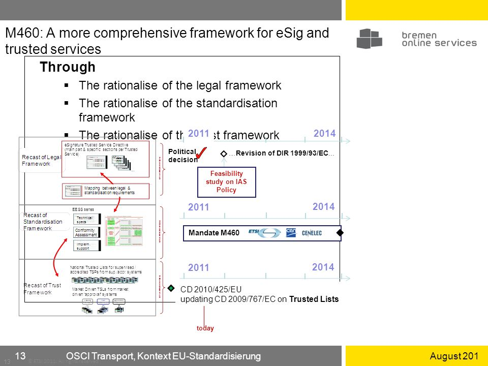 August 201OSCI Transport, Kontext EU-Standardisierung13 M460: A more comprehensive framework for eSig and trusted services Through The rationalise of the legal framework The rationalise of the standardisation framework The rationalise of the trust framework 13 © ETSI 2011.