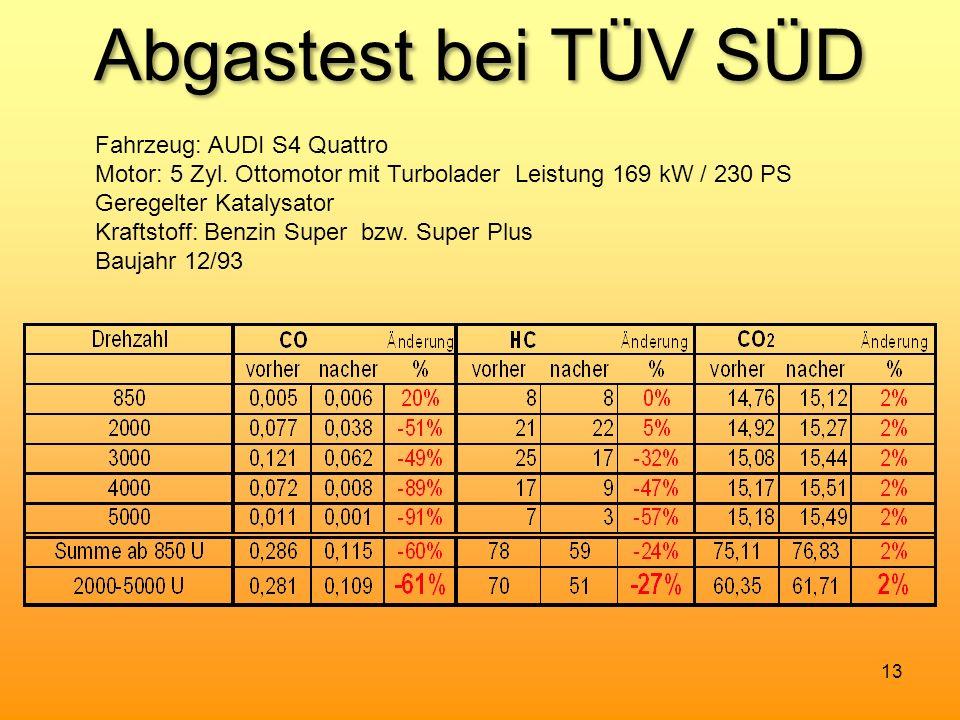 Abgastest bei TÜV SÜD 13 Fahrzeug: AUDI S4 Quattro Motor: 5 Zyl. Ottomotor mit Turbolader Leistung 169 kW / 230 PS Geregelter Katalysator Kraftstoff: