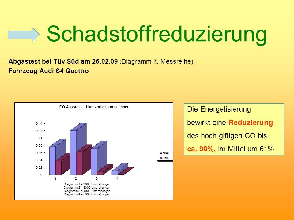 Schadstoffreduzierung Abgastest bei Tüv Süd am 26.02.09 (Diagramm lt. Messreihe) Fahrzeug Audi S4 Quattro Die Energetisierung bewirkt eine Reduzierung