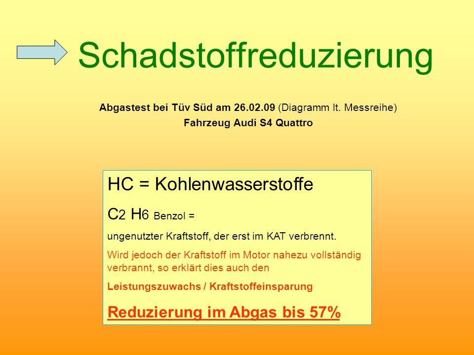 Schadstoffreduzierung Abgastest bei Tüv Süd am 26.02.09 (Diagramm lt. Messreihe) Fahrzeug Audi S4 Quattro HC = Kohlenwasserstoffe C 2 H 6 Benzol = ung