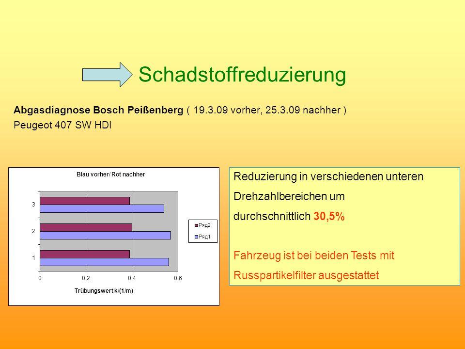 Schadstoffreduzierung Abgasdiagnose Bosch Peißenberg ( 19.3.09 vorher, 25.3.09 nachher ) Peugeot 407 SW HDI Reduzierung in verschiedenen unteren Drehz