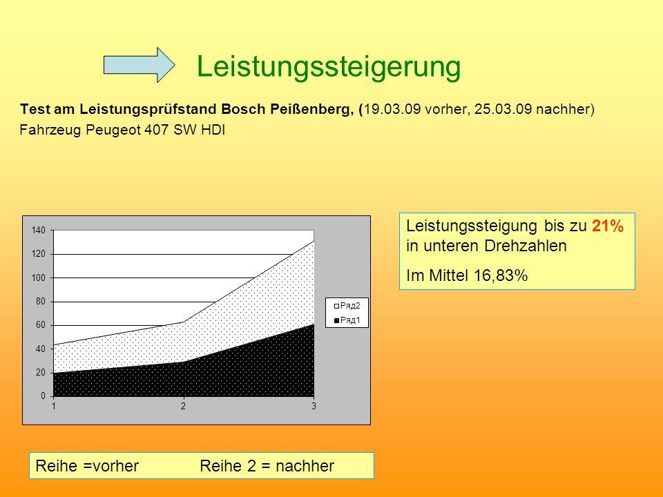 Leistungssteigerung Test am Leistungsprüfstand Bosch Peißenberg, (19.03.09 vorher, 25.03.09 nachher) Fahrzeug Peugeot 407 SW HDI Reihe =vorher Reihe 2