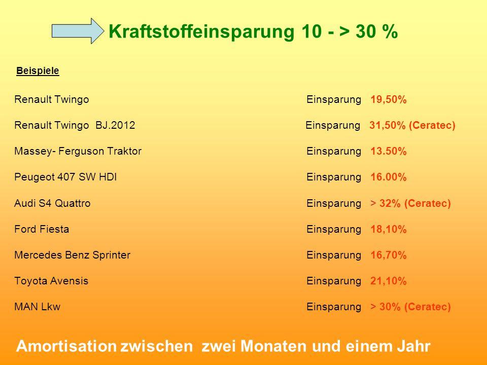 Kraftstoffeinsparung 10 - > 30 % Beispiele Renault Twingo Einsparung 19,50% Renault Twingo BJ.2012 Einsparung 31,50% (Ceratec) Massey- Ferguson Trakto
