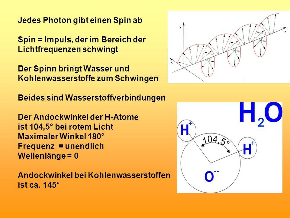 Jedes Photon gibt einen Spin ab Spin = Impuls, der im Bereich der Lichtfrequenzen schwingt Der Spinn bringt Wasser und Kohlenwasserstoffe zum Schwinge