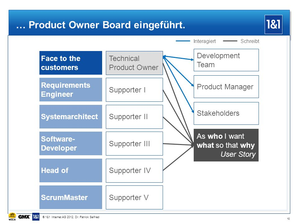 … Product Owner Board eingeführt. Face to the customers Technical Product Owner Supporter I Supporter II Supporter III Supporter IV Supporter V Requir