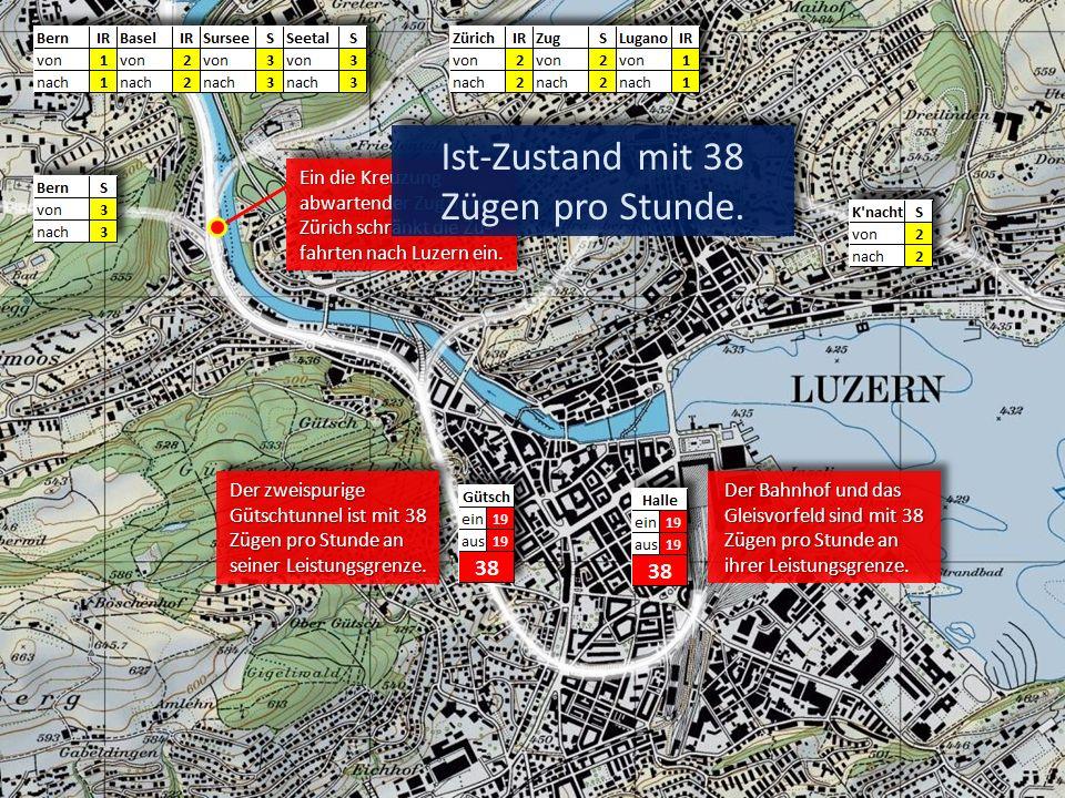 Ein die Kreuzung abwartender Zug nach Zürich schränkt die Zu- fahrten nach Luzern ein. Der zweispurige Gütschtunnel ist mit 38 Zügen pro Stunde an sei
