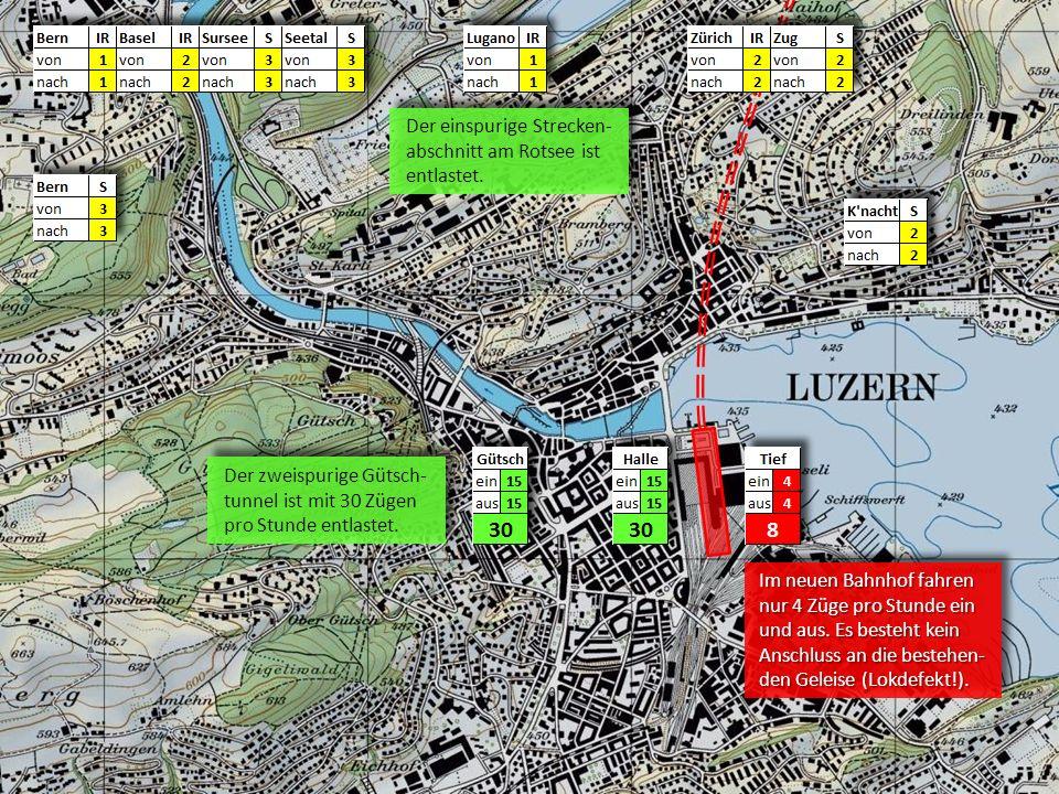 Der einspurige Strecken- abschnitt am Rotsee ist entlastet. Der einspurige Strecken- abschnitt am Rotsee ist entlastet. Der zweispurige Gütsch- tunnel