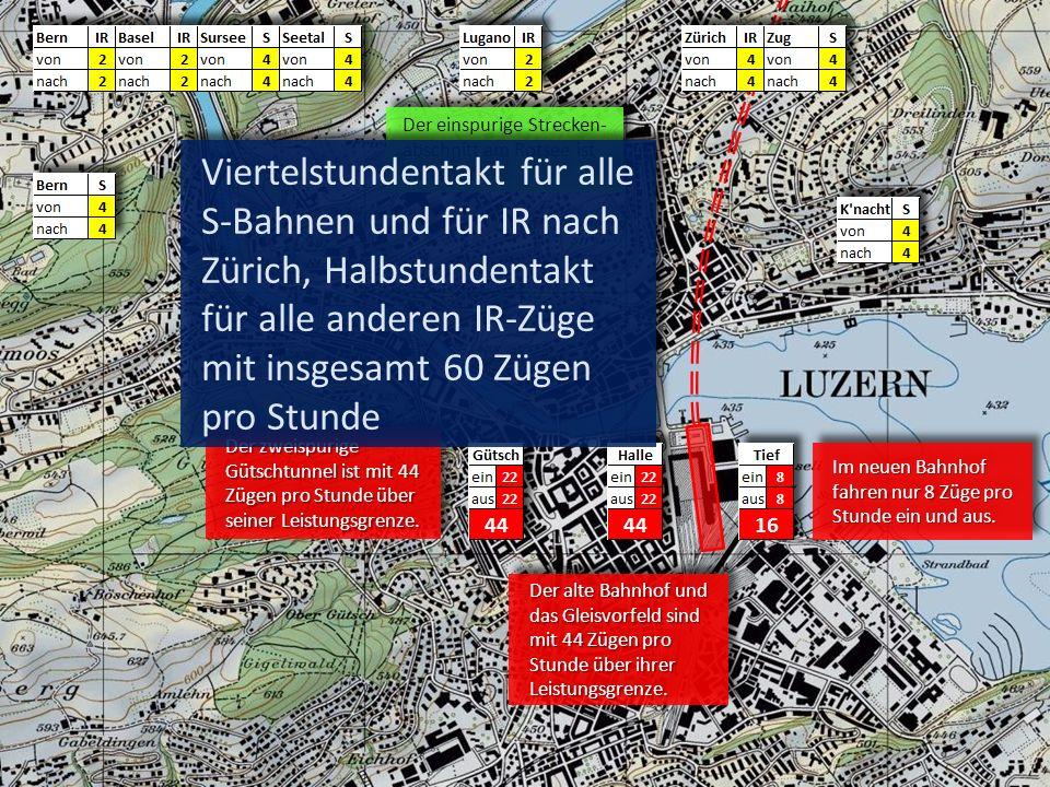 Viertelstundentakt für alle S-Bahnen und für IR nach Zürich, Halbstundentakt für alle anderen IR-Züge mit insgesamt 60 Zügen pro Stunde Die nur 2 km lange einspurige Strecke am Rotsee ist mit 18 Zügen pro Stunde noch nicht an ihrer Leistungsgrenze.