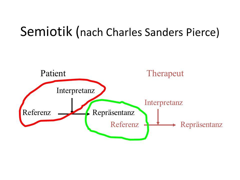 Semiotik ( nach Charles Sanders Pierce) Referenz Interpretanz RepräsentanzReferenz Interpretanz Repräsentanz PatientTherapeut