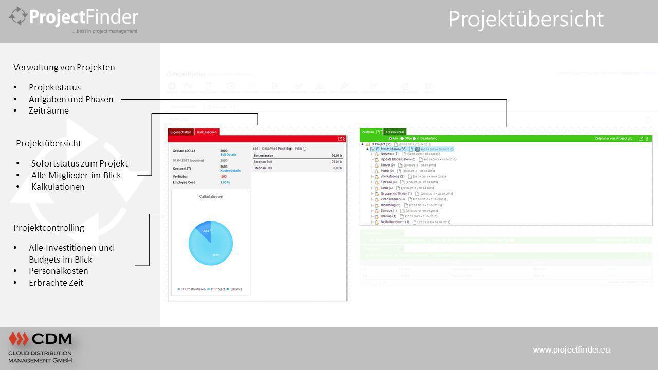 www.projectfinder.eu Projektübersicht Verwaltung von Projekten Projektstatus Aufgaben und Phasen Zeiträume Projektübersicht Sofortstatus zum Projekt A