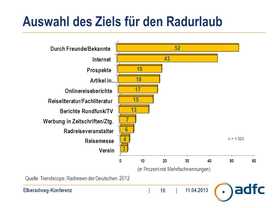 Elberadweg-Konferenz||11.04.2013 10 Auswahl des Ziels für den Radurlaub Quelle: Trendscope, Radreisen der Deutschen 2012 (in Prozent mit Mehrfachnennu