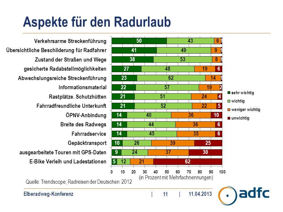 Elberadweg-Konferenz||11.04.2013 11 Aspekte für den Radurlaub Quelle: Trendscope, Radreisen der Deutschen 2012 (in Prozent mit Mehrfachnennungen)