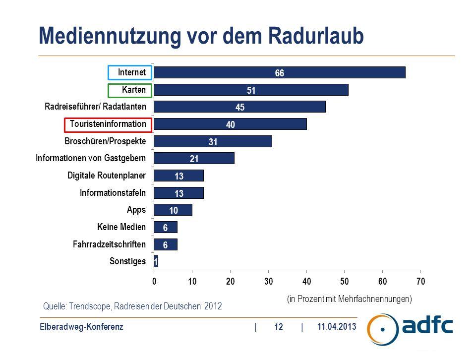 Elberadweg-Konferenz||11.04.2013 12 Mediennutzung vor dem Radurlaub Quelle: Trendscope, Radreisen der Deutschen 2012 (in Prozent mit Mehrfachnennungen)