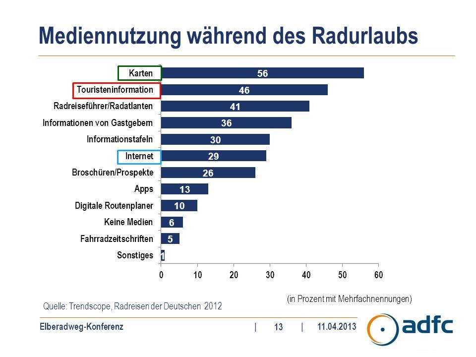 Elberadweg-Konferenz||11.04.2013 13 Mediennutzung während des Radurlaubs Quelle: Trendscope, Radreisen der Deutschen 2012 (in Prozent mit Mehrfachnenn