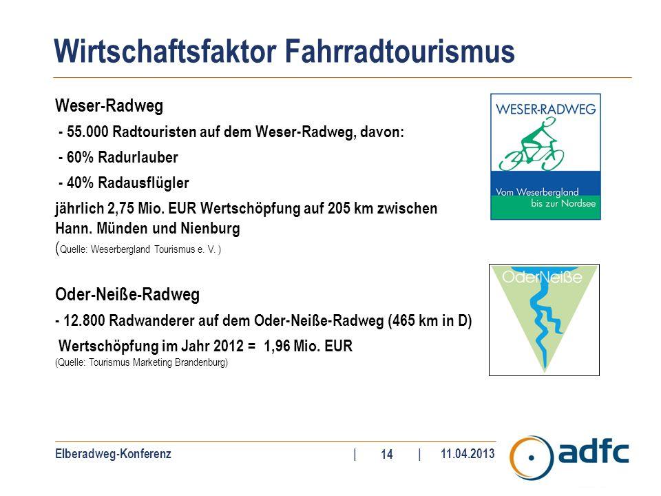 Elberadweg-Konferenz||11.04.2013 14 Weser-Radweg - 55.000 Radtouristen auf dem Weser-Radweg, davon: - 60% Radurlauber - 40% Radausflügler jährlich 2,7