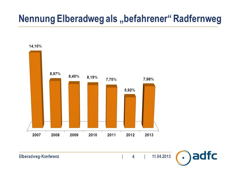 Elberadweg-Konferenz||11.04.2013 5 N = 2.117 233 Radfernwege Meistbefahrener deutscher Radfernweg 2012 + 0 (in Prozent) Veränderung 2011 zu 2012