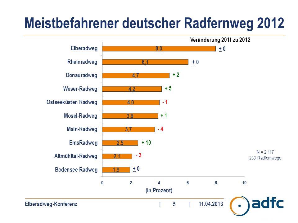 Elberadweg-Konferenz||11.04.2013 16 Danke...…für Ihre Aufmerksamkeit.