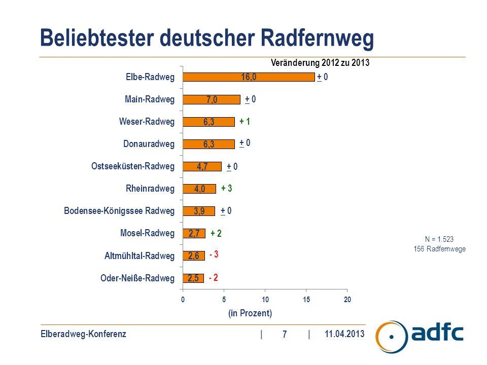Elberadweg-Konferenz||11.04.2013 7 N = 1.523 156 Radfernwege Beliebtester deutscher Radfernweg (in Prozent) + 0 Veränderung 2012 zu 2013