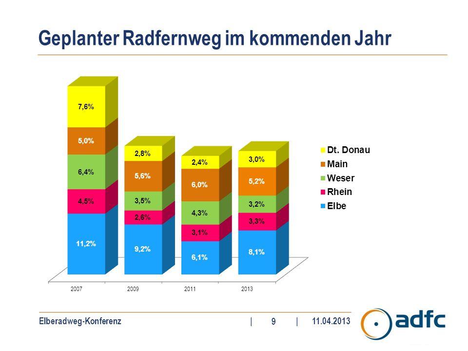 Elberadweg-Konferenz||11.04.2013 10 Auswahl des Ziels für den Radurlaub Quelle: Trendscope, Radreisen der Deutschen 2012 (in Prozent mit Mehrfachnennungen)