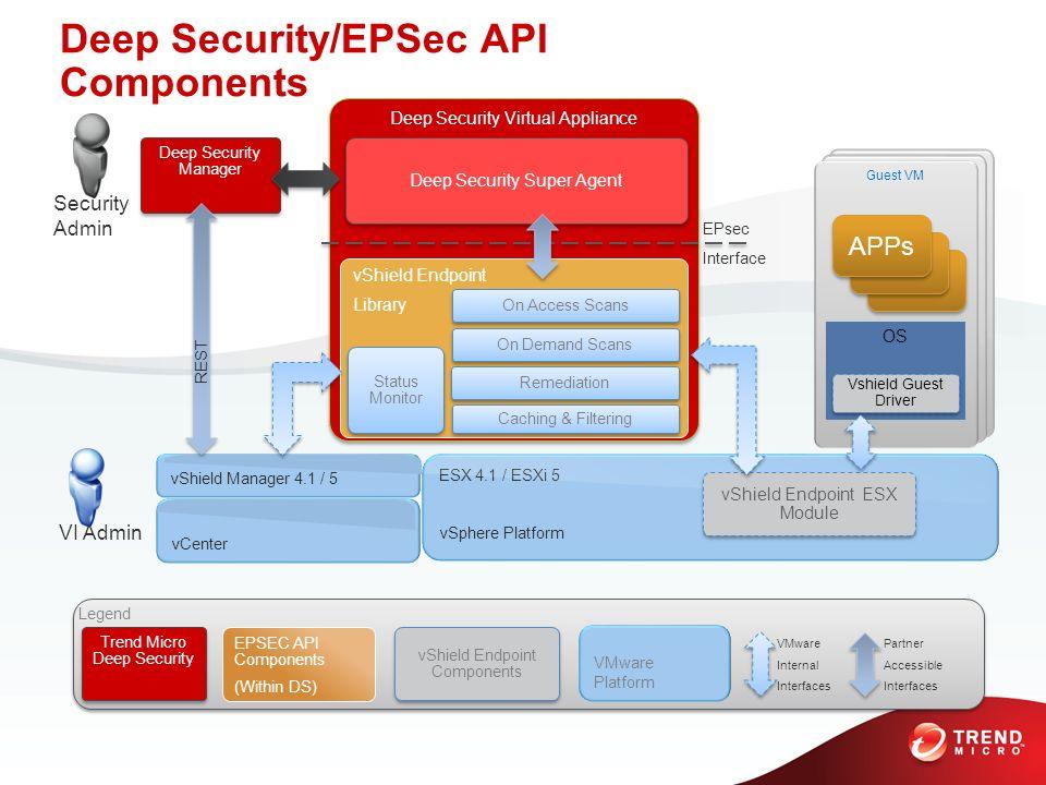 Deep Security Virtual Appliance VM APP OS Kernel BIOS ESX 4.1 / ESXi 5 vSphere Platform VM APP OS Kernel BIOS Guest VM OS Deep Security Manager vShiel