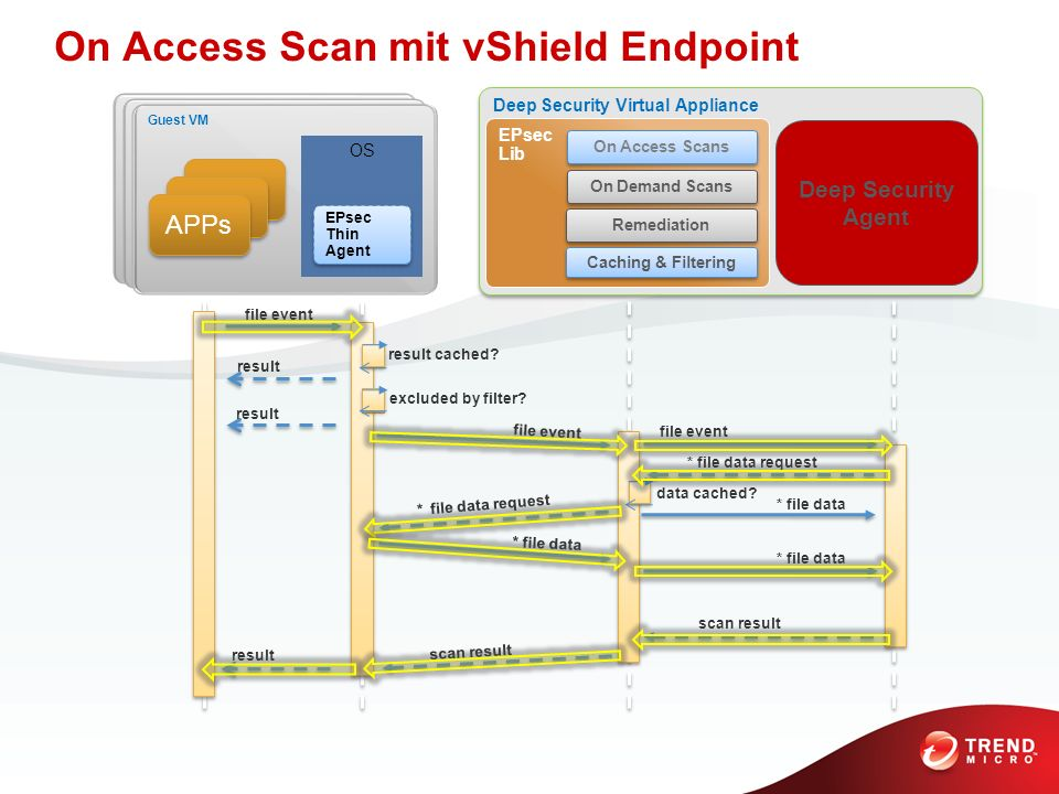 On Access Scan mit vShield Endpoint VM Guest VM OS Deep Security Virtual Appliance EPsec Lib On Access Scans On Demand Scans Remediation Caching & Fil
