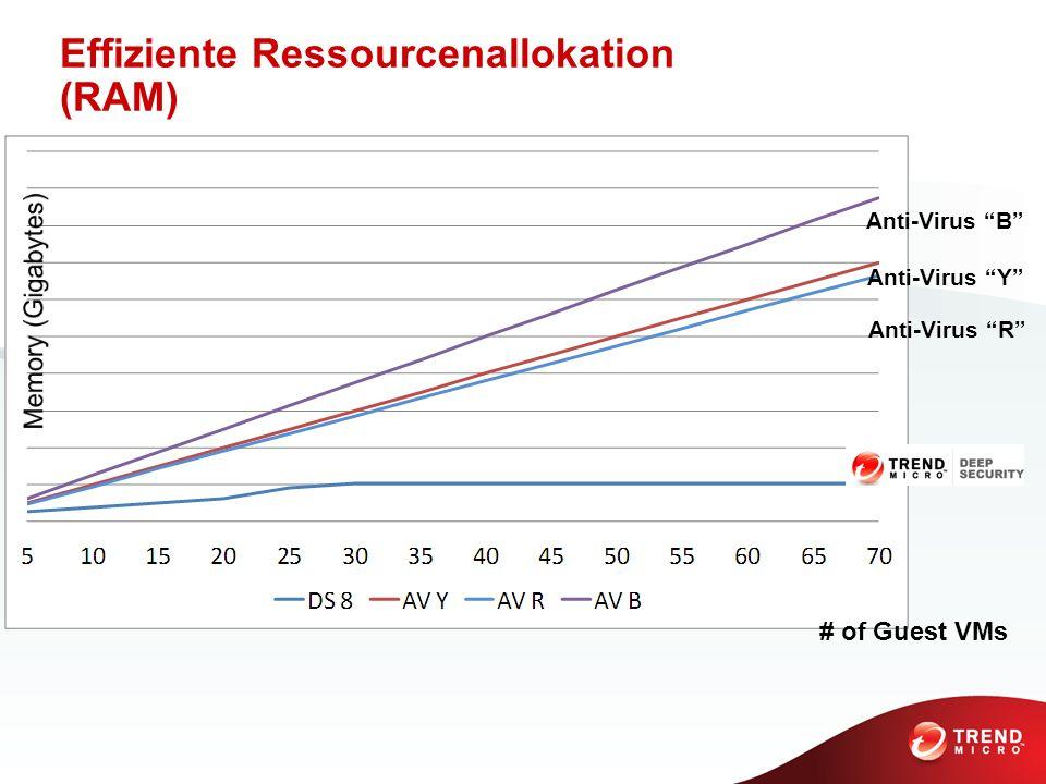 Effiziente Ressourcenallokation (RAM) # of Guest VMs Anti-Virus B Anti-Virus Y Anti-Virus R