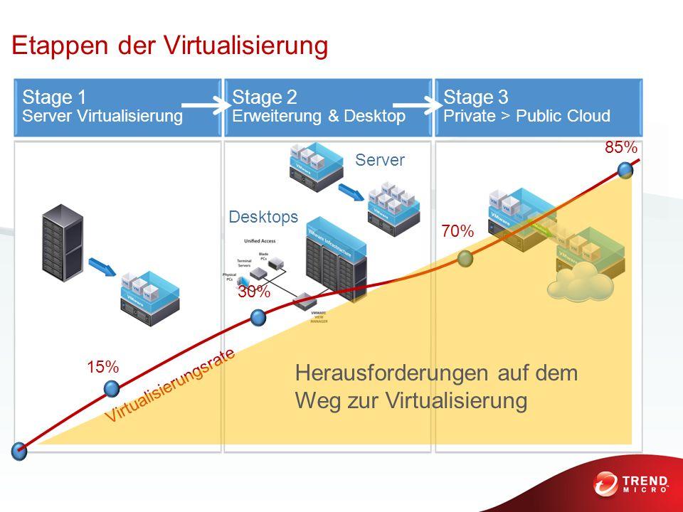 Server Desktops Stage 1 Server Virtualisierung Stage 2 Erweiterung & Desktop Etappen der Virtualisierung Stage 3 Private > Public Cloud 15% 30% 70% 85