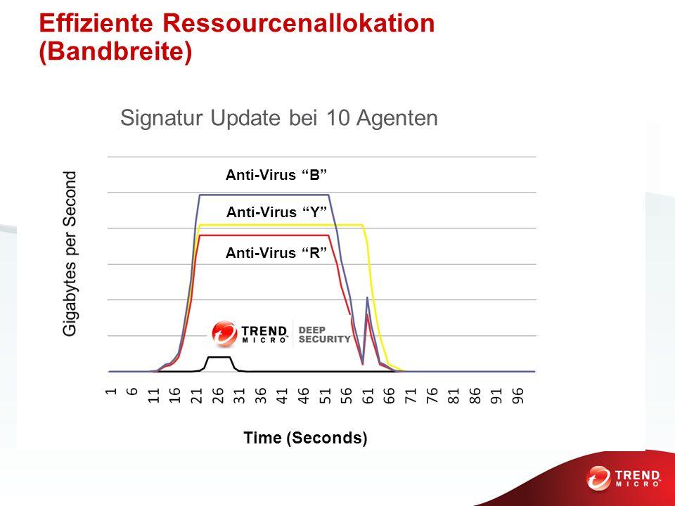 Anti-Virus B Time (Seconds) Anti-Virus Y Anti-Virus R Signatur Update bei 10 Agenten Effiziente Ressourcenallokation (Bandbreite)