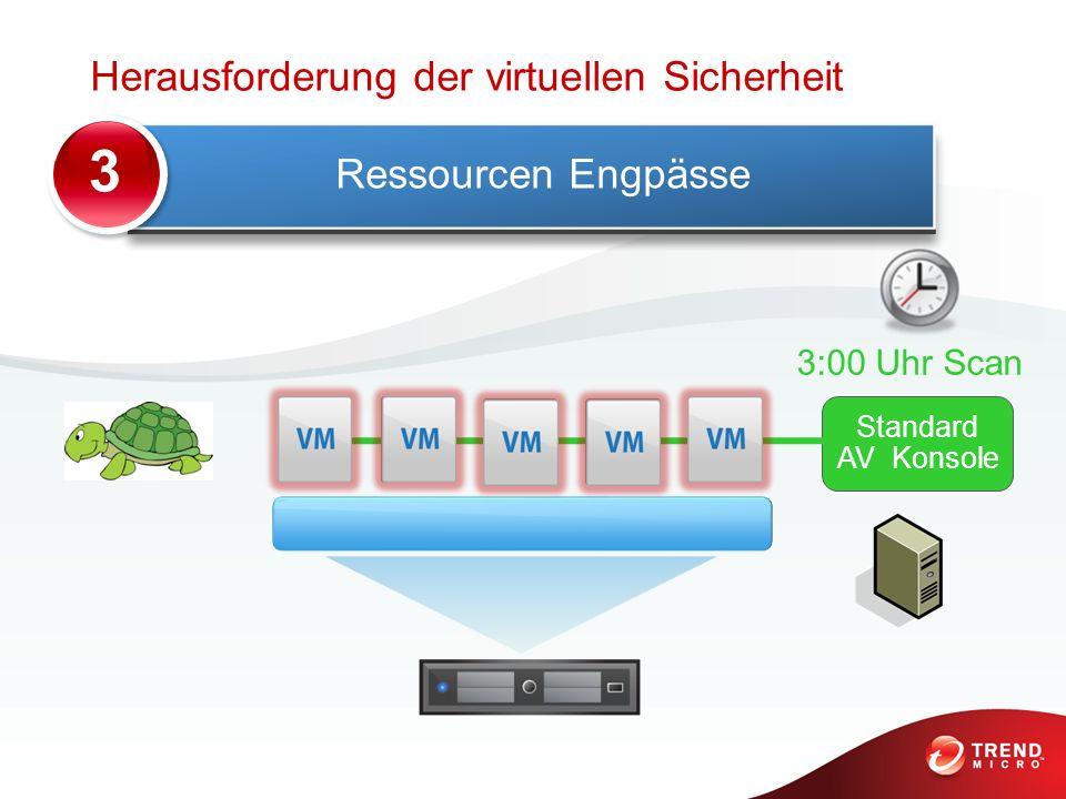 Ressourcen Engpässe Standard AV Konsole 3:00 Uhr Scan 3 Herausforderung der virtuellen Sicherheit