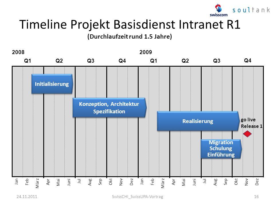 16 Timeline Projekt Basisdienst Intranet R1 (Durchlaufzeit rund 1.5 Jahre) 2008 Q1Q2Q3Q4Q1Q2Q3 2009 MärzJuniSepDezOktJanFebAprMaiJulAugNovMärzJuniSepJ