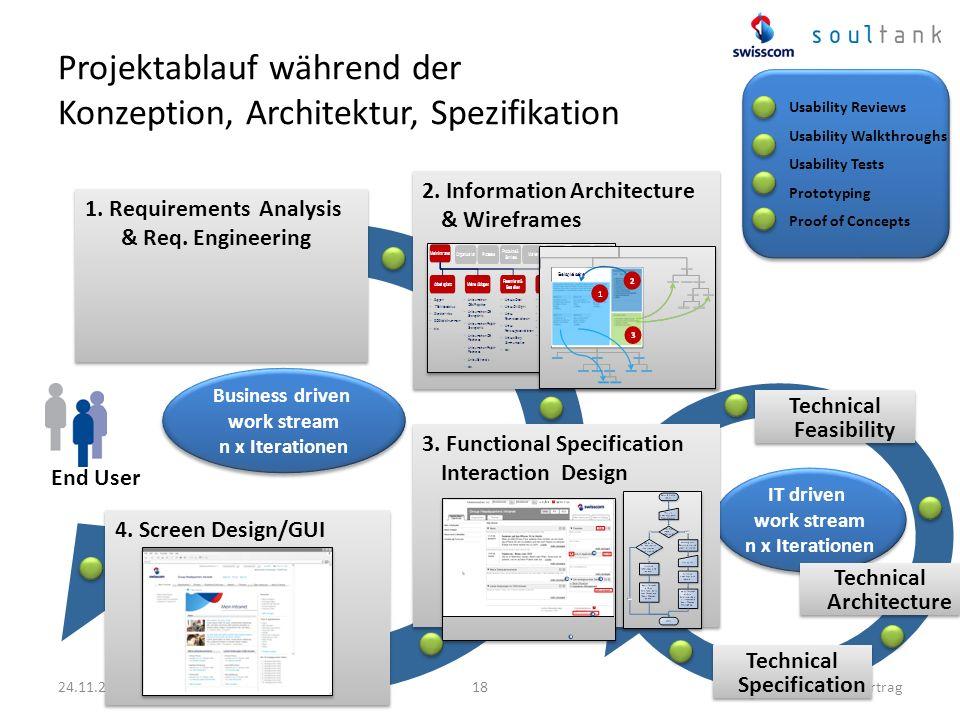 IT driven work stream n x Iterationen 24.11.2011SwissCHI_SwissUPA-Vortrag18 Projektablauf während der Konzeption, Architektur, Spezifikation 2. Inform