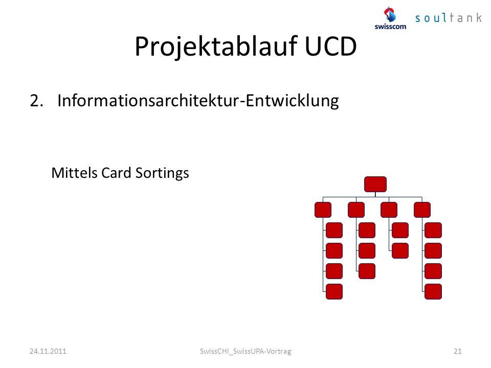 21 Projektablauf UCD 2.Informationsarchitektur-Entwicklung Mittels Card Sortings 24.11.2011SwissCHI_SwissUPA-Vortrag