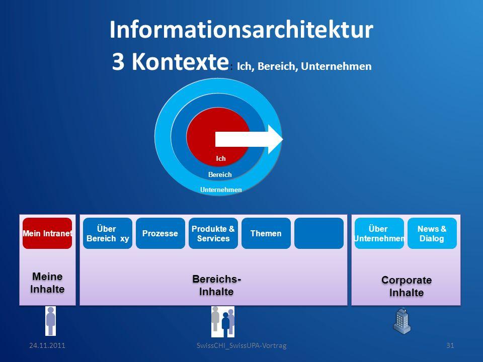 Corporate Inhalte Bereichs- Inhalte Meine Inhalte Informationsarchitektur 3 Kontexte : Ich, Bereich, Unternehmen Mein Intranet Über Bereich xy Prozess