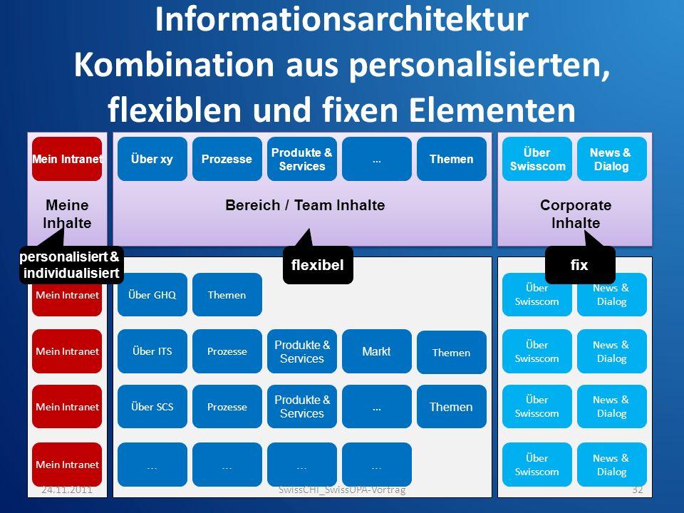 Informationsarchitektur Kombination aus personalisierten, flexiblen und fixen Elementen Mein IntranetÜber xyProzesse Produkte & Services... Themen Übe