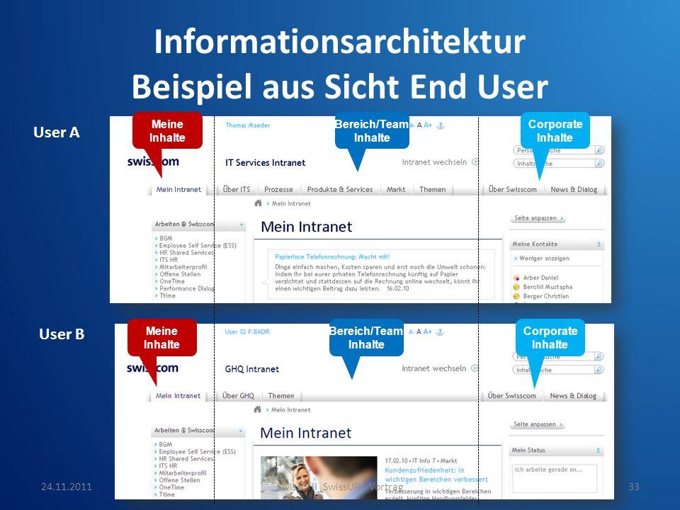 Informationsarchitektur Beispiel aus Sicht End User User A User B Meine Inhalte Bereich/Team Inhalte Corporate Inhalte Meine Inhalte Bereich/Team Inha