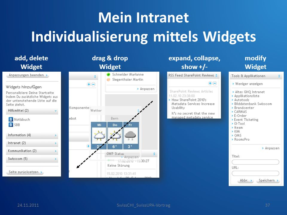 Mein Intranet Individualisierung mittels Widgets expand, collapse, show +/- add, delete Widget drag & drop Widget modify Widget 24.11.2011SwissCHI_SwissUPA-Vortrag37