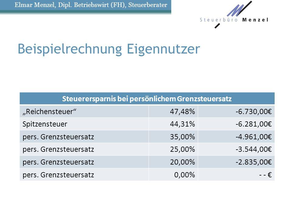 Beispielrechnung Eigennutzer Steuerersparnis bei persönlichem Grenzsteuersatz Reichensteuer47,48%-6.730,00 Spitzensteuer44,31%-6.281,00 pers.