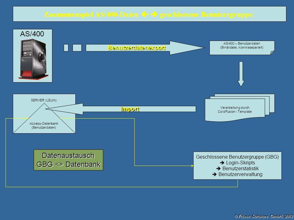 AS/400 AS/400 – Benutzerdaten (Binärdatei, kommasepariert) Verarbeitung durch ColdFusion - Template Geschlossene Benutzergruppe (GBG) Login-Skripts Be