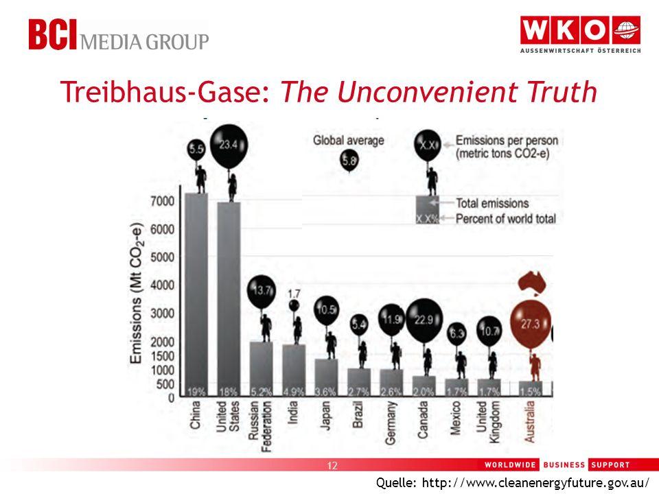 12 Treibhaus-Gase: The Unconvenient Truth Quelle: http://www.cleanenergyfuture.gov.au/