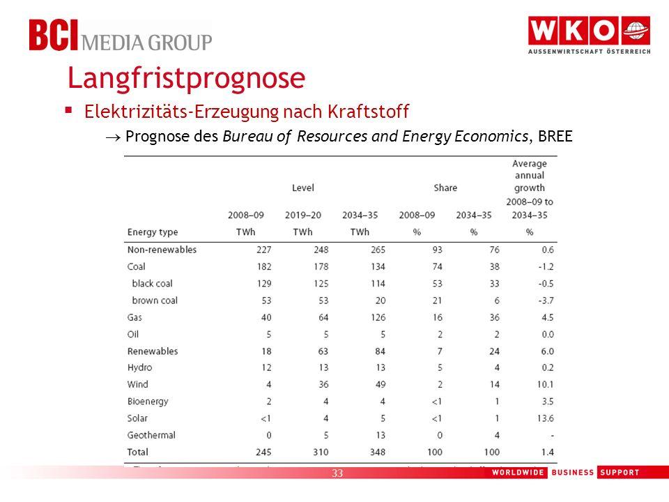 33 Elektrizitäts-Erzeugung nach Kraftstoff Prognose des Bureau of Resources and Energy Economics, BREE Langfristprognose