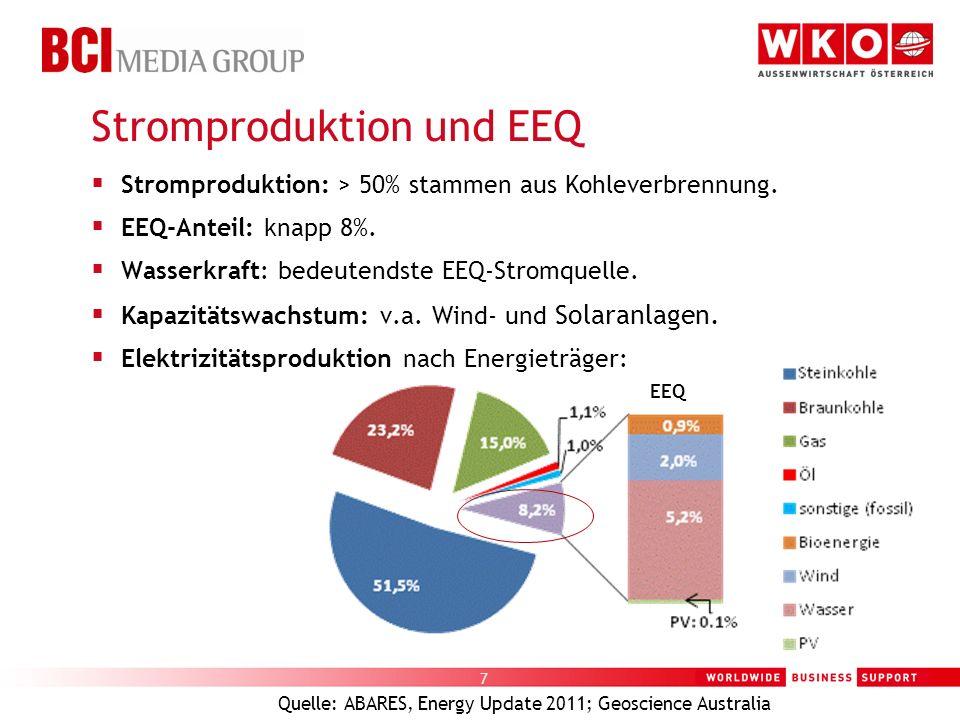 7 Stromproduktion: > 50% stammen aus Kohleverbrennung. EEQ-Anteil: knapp 8%. Wasserkraft: bedeutendste EEQ-Stromquelle. Kapazitätswachstum: v.a. Wind-