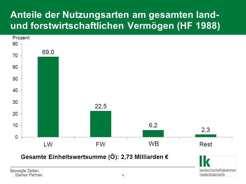Anteile der Nutzungsarten am gesamten land- und forstwirtschaftlichen Vermögen (HF 1988) Prozent Gesamte Einheitswertsumme (Ö): 2,73 Milliarden 4
