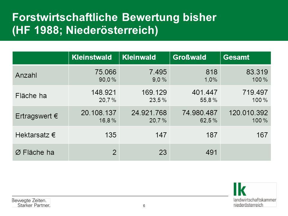 Forstwirtschaftliche Bewertung bisher (HF 1988; Niederösterreich) KleinstwaldKleinwaldGroßwaldGesamt Anzahl 75.066 90,0 % 7.495 9,0 % 818 1,0% 83.319