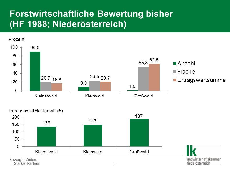 Forstwirtschaftliche Bewertung bisher (HF 1988; Niederösterreich) Prozent Durchschnitt Hektarsatz () 7