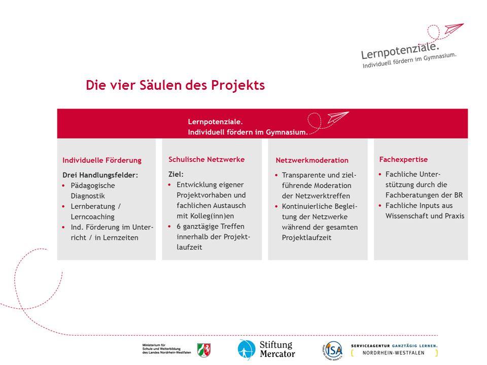 Die vier Säulen des Projekts